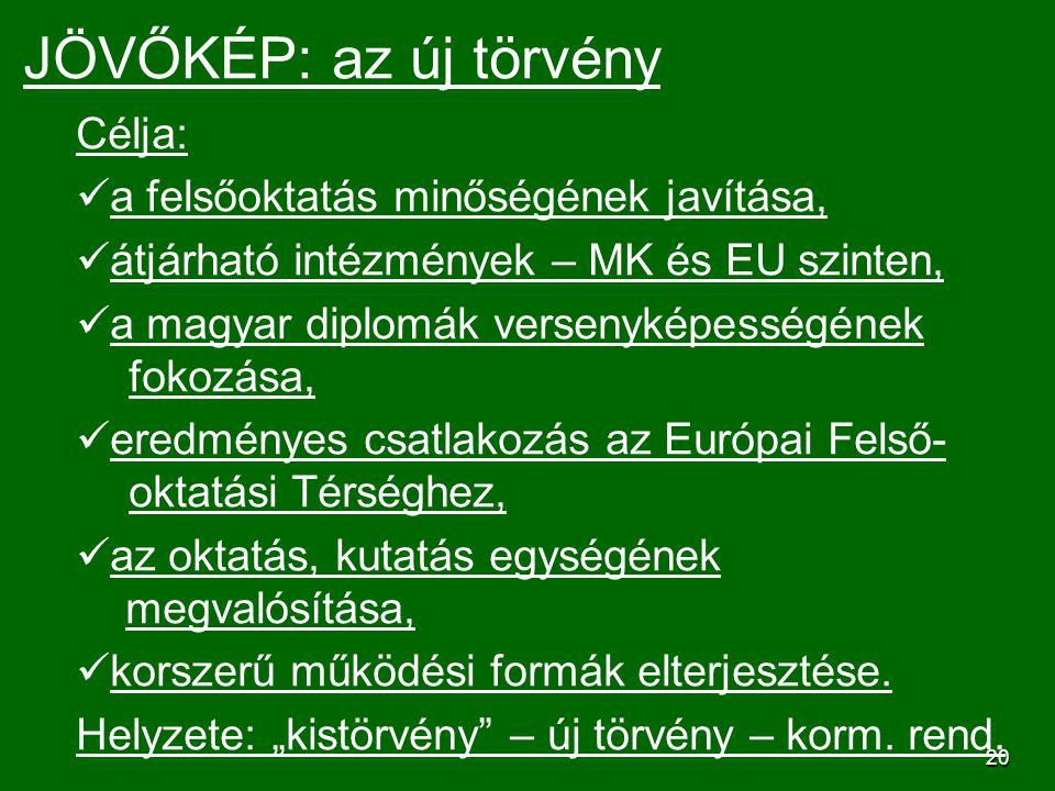 20 JÖVŐKÉP: az új törvény Célja: a felsőoktatás minőségének javítása, átjárható intézmények – MK és EU szinten, a magyar diplomák versenyképességének