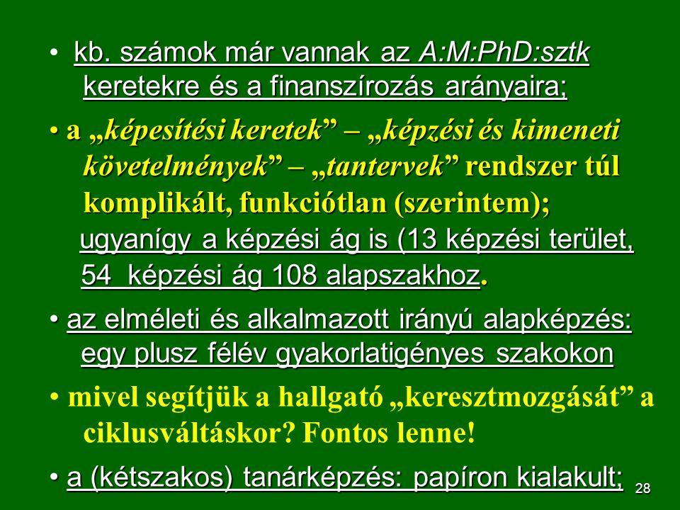 28 kb. számok már vannak az A:M:PhD:sztk keretekre és a finanszírozás arányaira; kb. számok már vannak az A:M:PhD:sztk keretekre és a finanszírozás ar