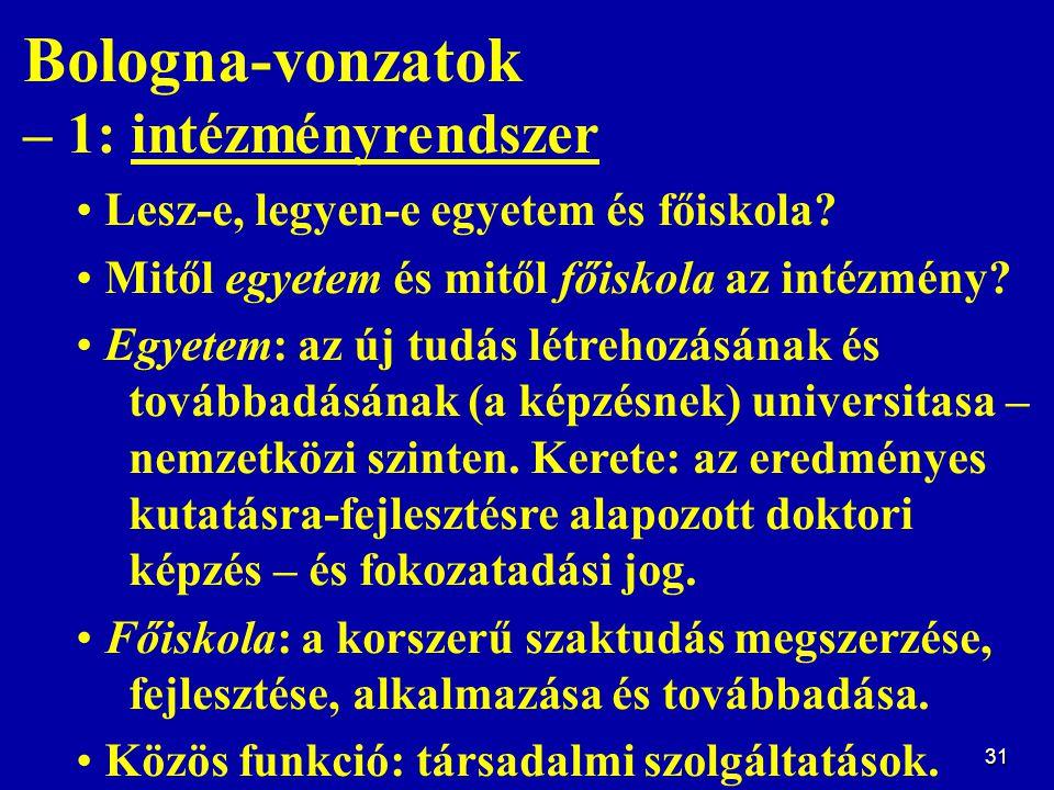 31 Bologna-vonzatok – 1: intézményrendszer Lesz-e, legyen-e egyetem és főiskola? Mitől egyetem és mitől főiskola az intézmény? Egyetem: az új tudás lé