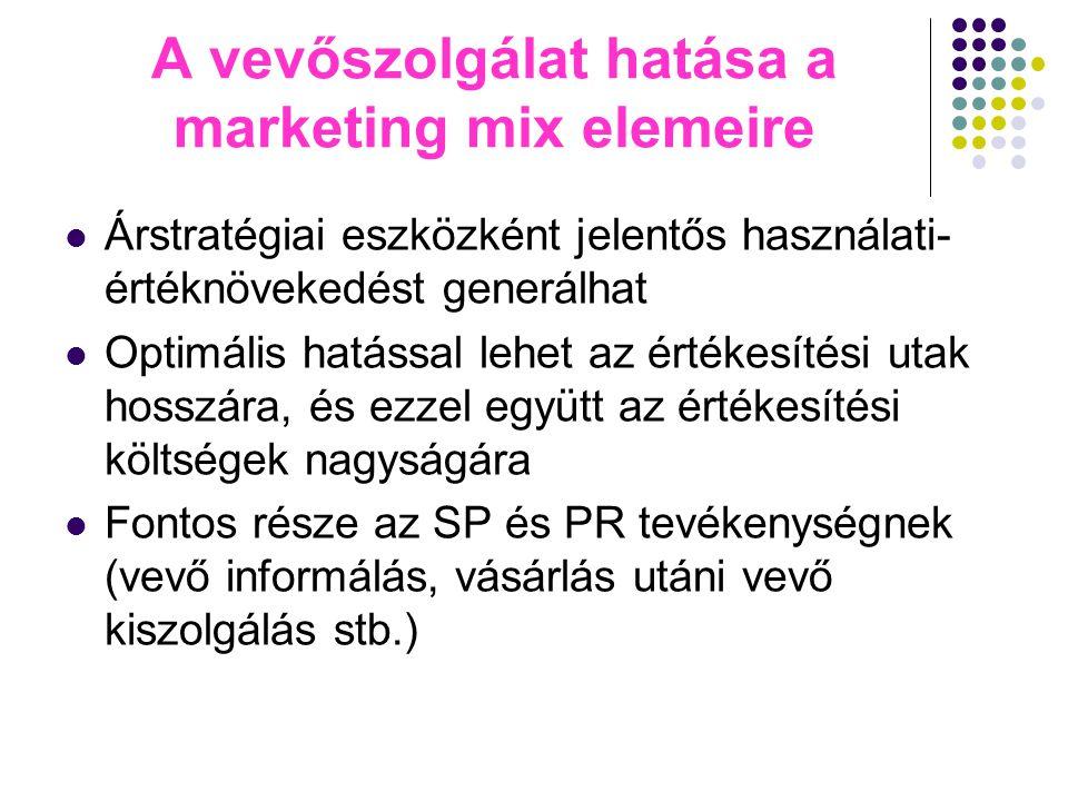 A vevőszolgálat hatása a marketing mix elemeire Árstratégiai eszközként jelentős használati- értéknövekedést generálhat Optimális hatással lehet az ér