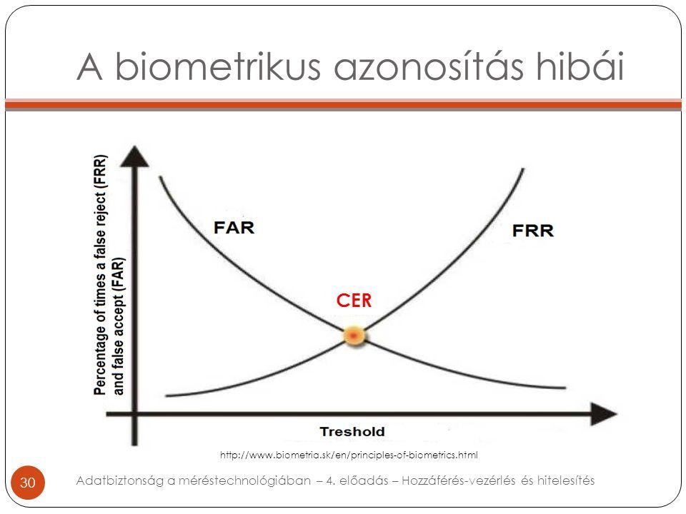 A biometrikus azonosítás hibái 30 Adatbiztonság a méréstechnológiában – 4. előadás – Hozzáférés-vezérlés és hitelesítés http://www.biometria.sk/en/pri