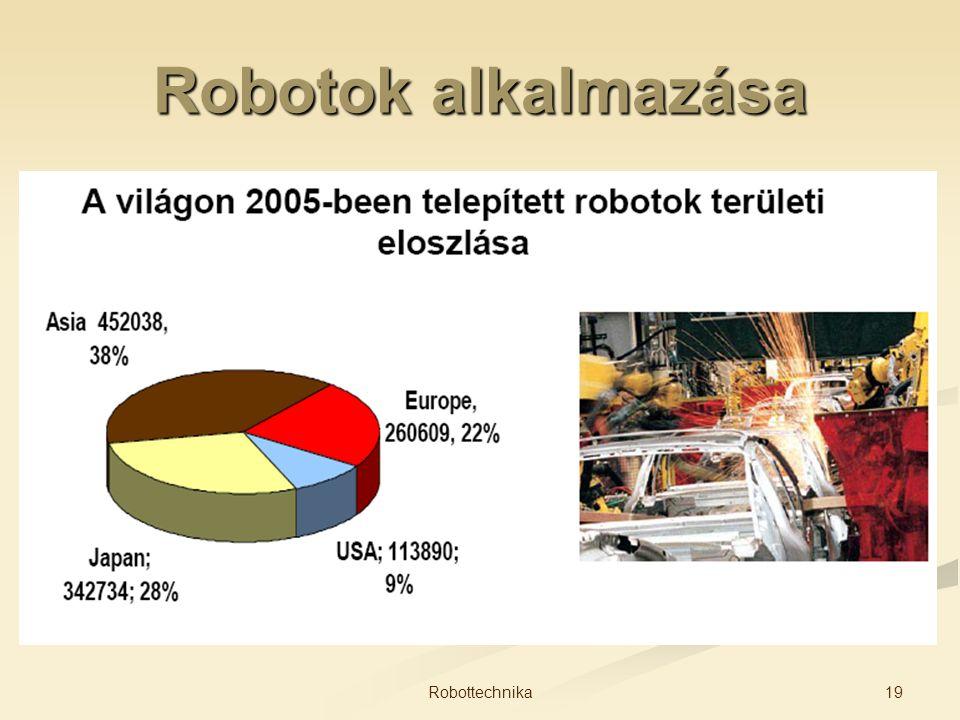 Robotok alkalmazása 19Robottechnika