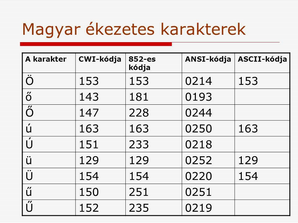 Magyar ékezetes karakterek A karakterCWI-kódja852-es kódja ANSI-kódjaASCII-kódja Ö153 0214153 ő1431810193 Ő1472280244 ú163 0250163 Ú1512330218 ü129 0252129 Ü154 0220154 ű1502510251 Ű1522350219