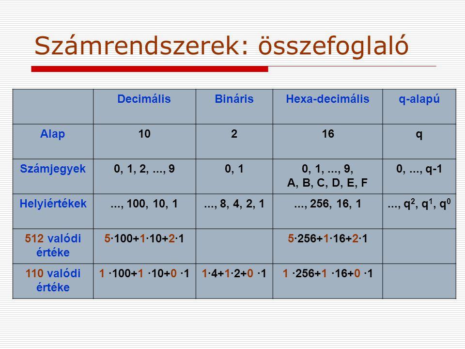 Számrendszerek: összefoglaló DecimálisBinárisHexa-decimálisq-alapú Alap10216q Számjegyek0, 1, 2,..., 90, 10, 1,..., 9, A, B, C, D, E, F 0,..., q-1 Helyiértékek..., 100, 10, 1..., 8, 4, 2, 1..., 256, 16, 1..., q 2, q 1, q 0 512 valódi értéke 5·100+1·10+2·15·256+1·16+2·1 110 valódi értéke 1 ·100+1 ·10+0 ·11·4+1·2+0 ·11 ·256+1 ·16+0 ·1