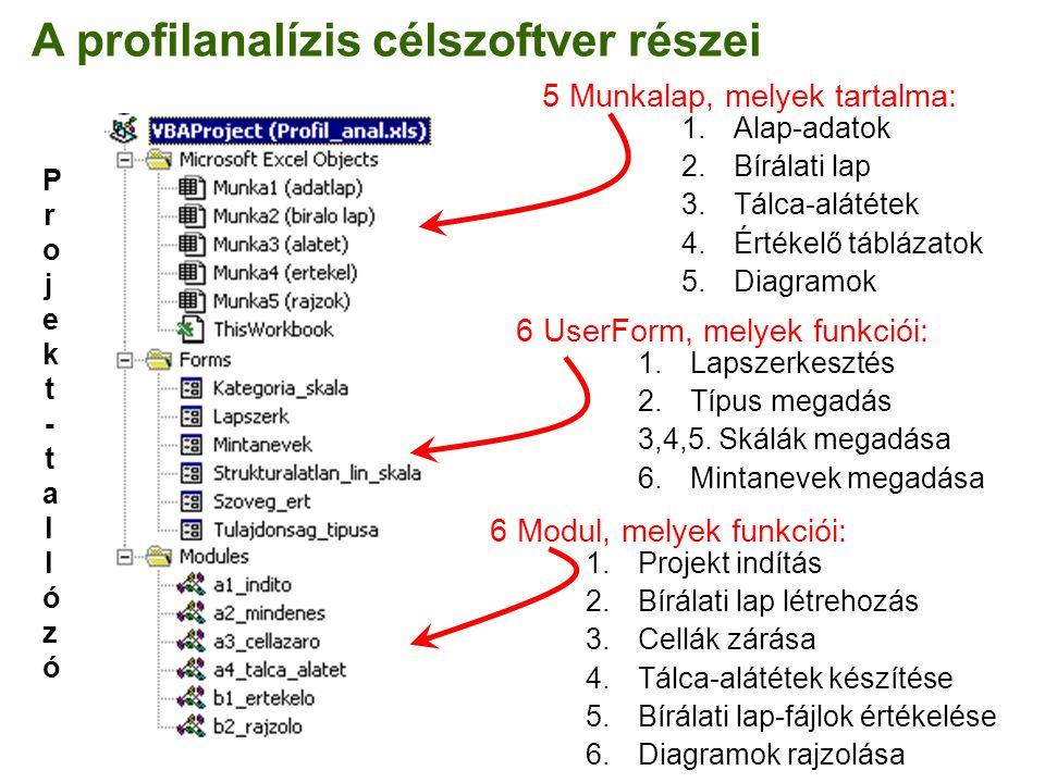 A profilanalízis célszoftver részei 5 Munkalap, melyek tartalma: 1.Alap-adatok 2.Bírálati lap 3.Tálca-alátétek 4.Értékelő táblázatok 5.Diagramok 6 Use