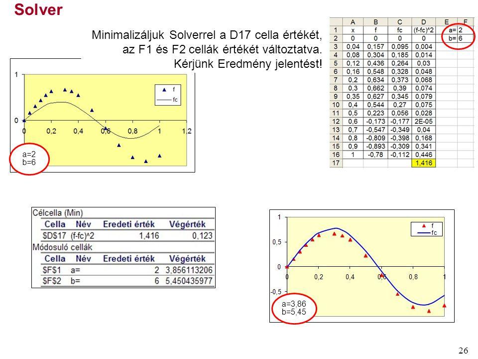 26 Solver a=2 b=6 Minimalizáljuk Solverrel a D17 cella értékét, az F1 és F2 cellák értékét változtatva. Kérjünk Eredmény jelentést! a=3,86 b=5,45