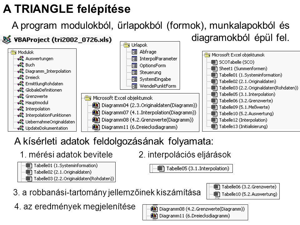 A TRIANGLE felépítése A program modulokból, űrlapokból (formok), munkalapokból és diagramokból épül fel. A kísérleti adatok feldolgozásának folyamata: