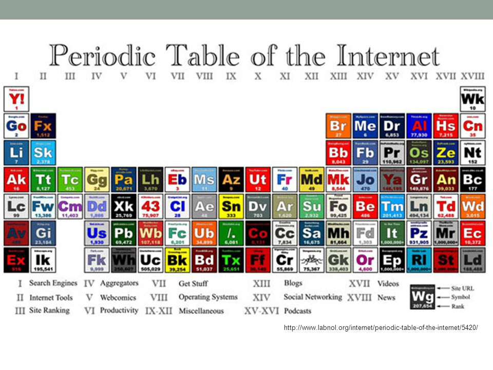 http://www.labnol.org/internet/periodic-table-of-the-internet/5420/
