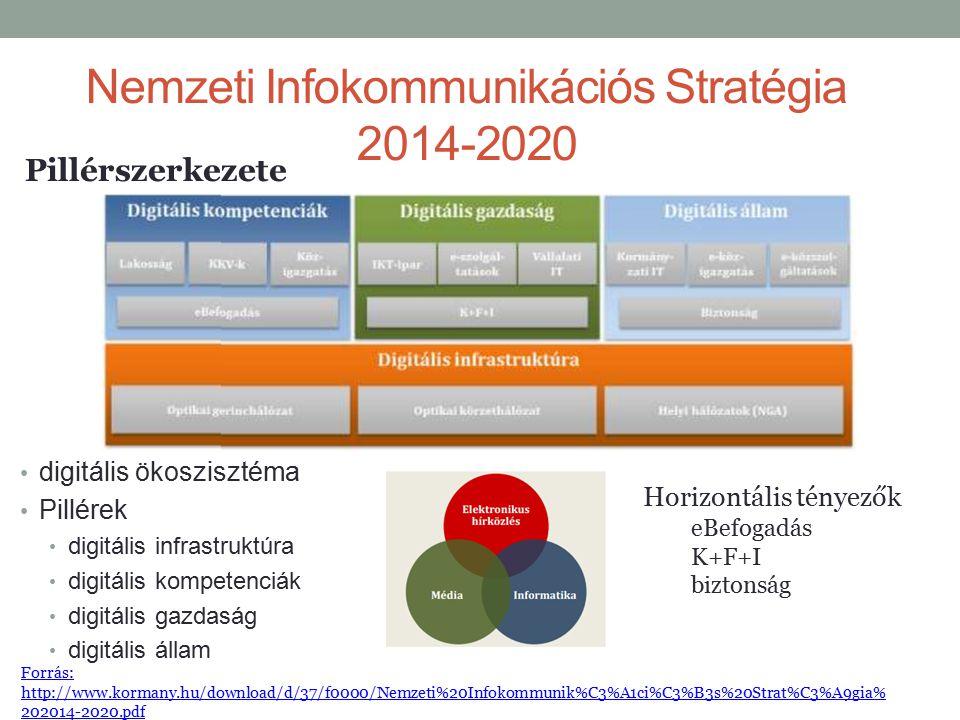 Nemzeti Infokommunikációs Stratégia 2014-2020 digitális ökoszisztéma Pillérek digitális infrastruktúra digitális kompetenciák digitális gazdaság digit