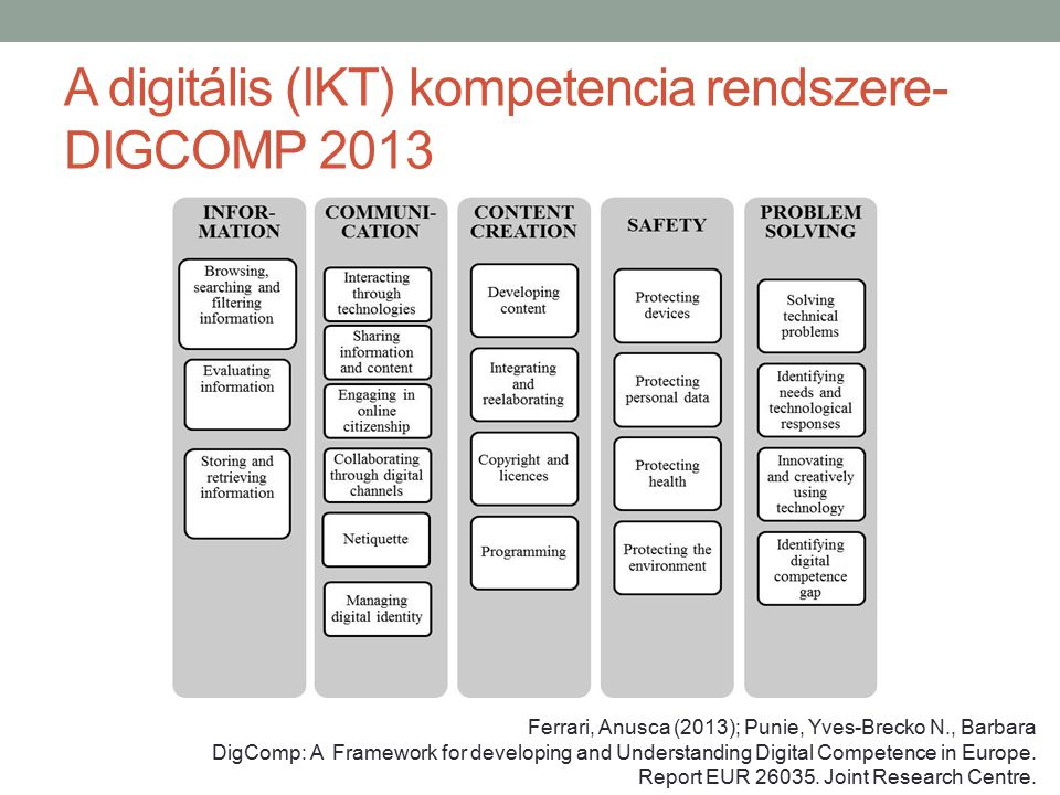 A digitális (IKT) kompetencia rendszere- DIGCOMP 2013 Ferrari, Anusca (2013); Punie, Yves-Brecko N., Barbara DigComp: A Framework for developing and U