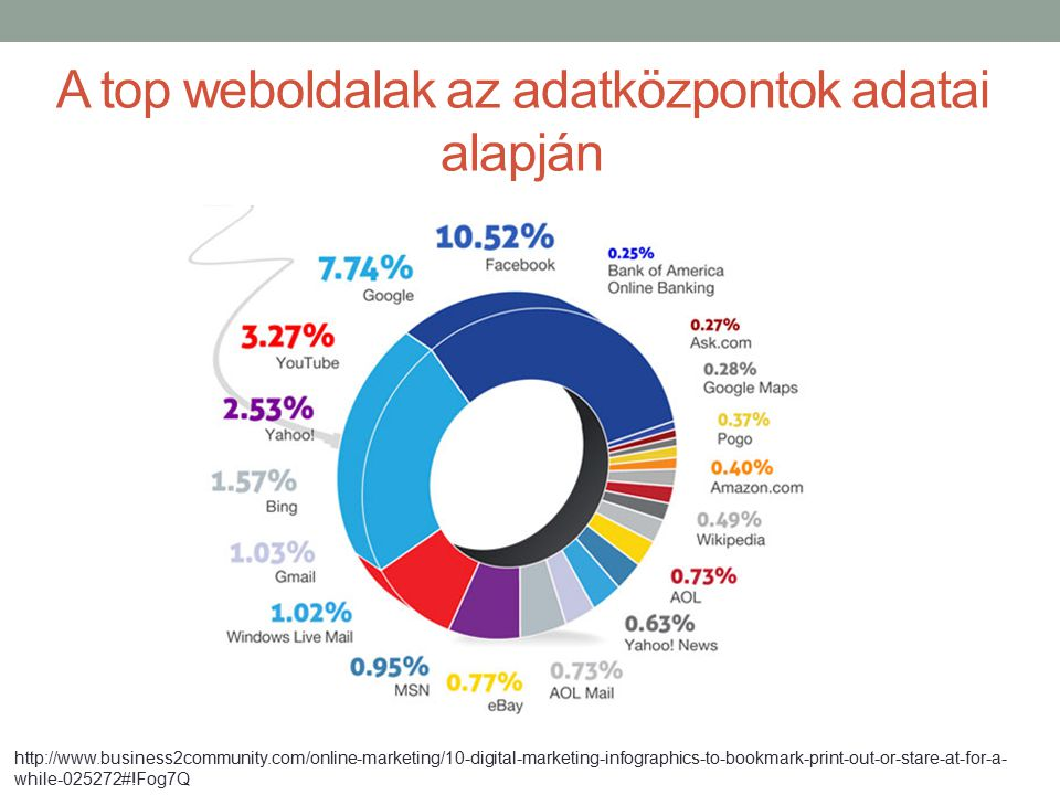 A top weboldalak az adatközpontok adatai alapján http://www.business2community.com/online-marketing/10-digital-marketing-infographics-to-bookmark-prin