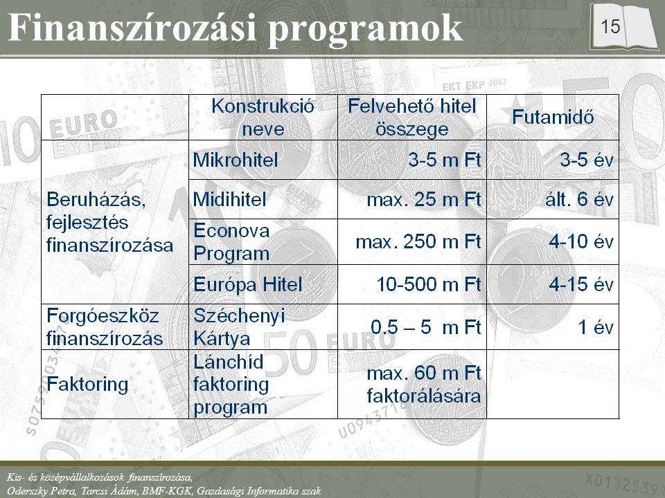 Kis- és középvállalkozások finanszírozása, Oderszky Petra, Tarcsi Ádám, BMF-KGK, Gazdasági Informatika szak 15 Finanszírozási programok