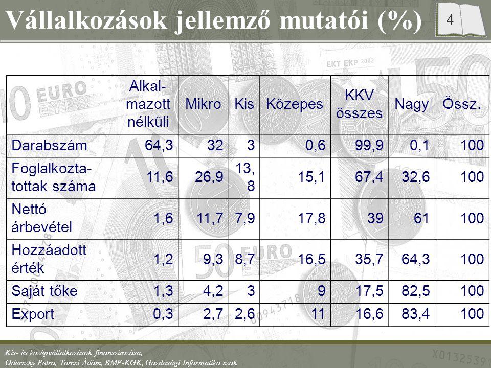 Kis- és középvállalkozások finanszírozása, Oderszky Petra, Tarcsi Ádám, BMF-KGK, Gazdasági Informatika szak 4 Vállalkozások jellemző mutatói (%) Alkal