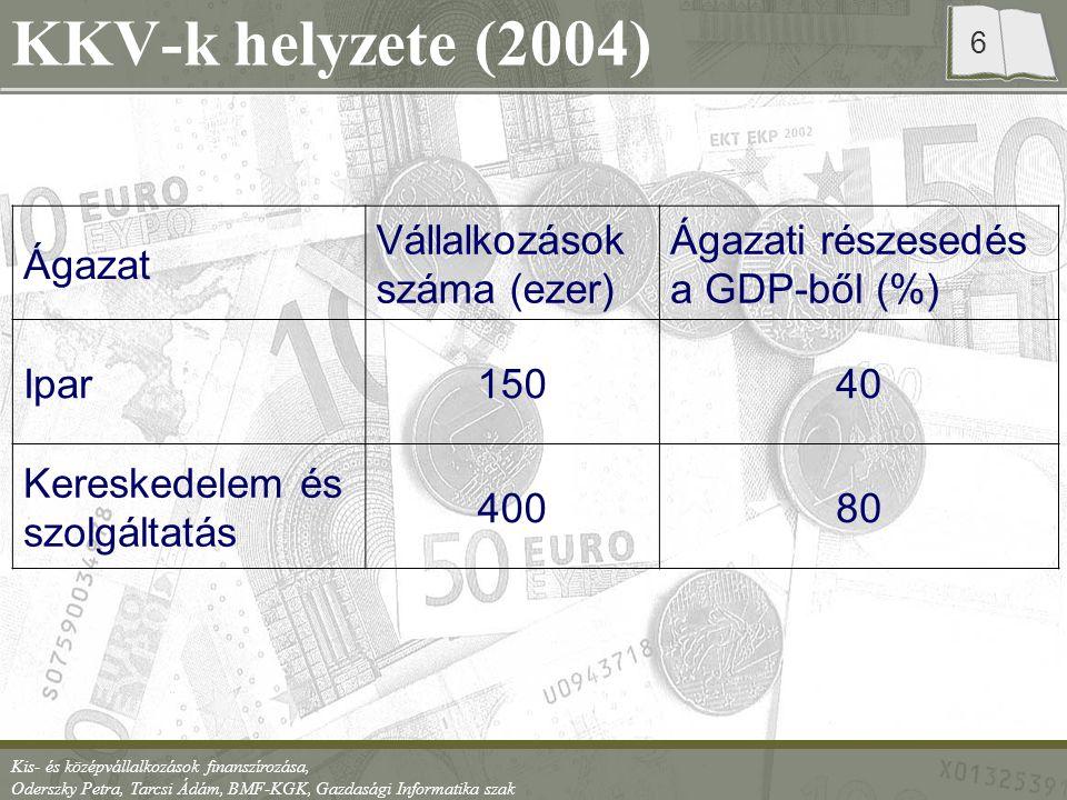 Kis- és középvállalkozások finanszírozása, Oderszky Petra, Tarcsi Ádám, BMF-KGK, Gazdasági Informatika szak 7 Problémák Sok vállalkozás: Ezer aktív lakosra jutó vállalkozások száma –Magyarország: 128 –Európai Unió: 95 –Közép- és kelet-Európa: 65 Ismeretek hiánya –Gazdasági ismeretek –Információ hiány Nem tudnak pályázni Vezető, tulajdonos személyétől, adottságaitól sok függ Előnyük ugyanakkor a rugalmasság