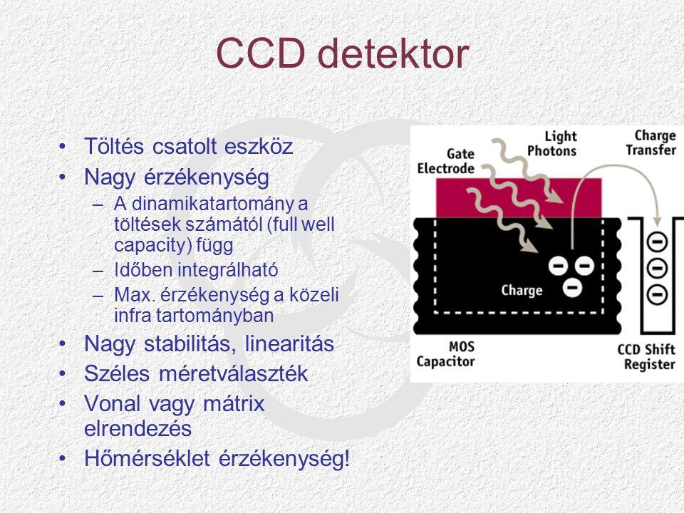 CCD detektor Töltés csatolt eszköz Nagy érzékenység –A dinamikatartomány a töltések számától (full well capacity) függ –Időben integrálható –Max.