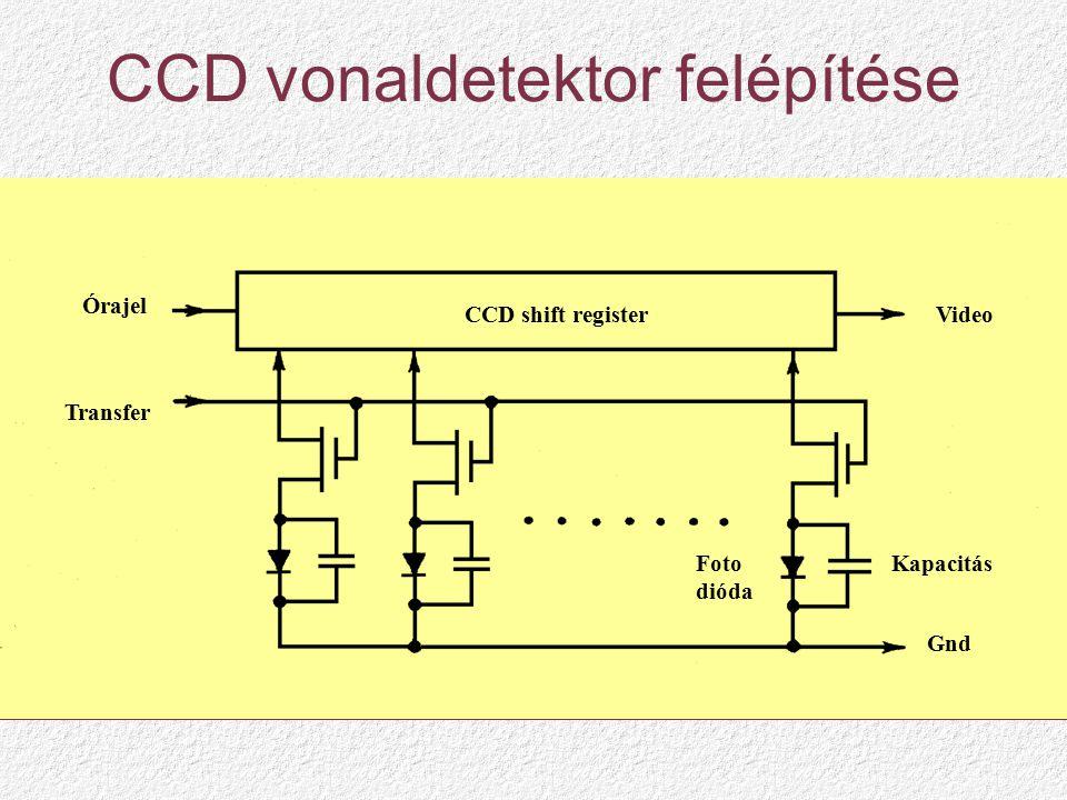 CCD vonaldetektor felépítése Órajel Transfer CCD shift registerVideo Gnd Foto dióda Kapacitás