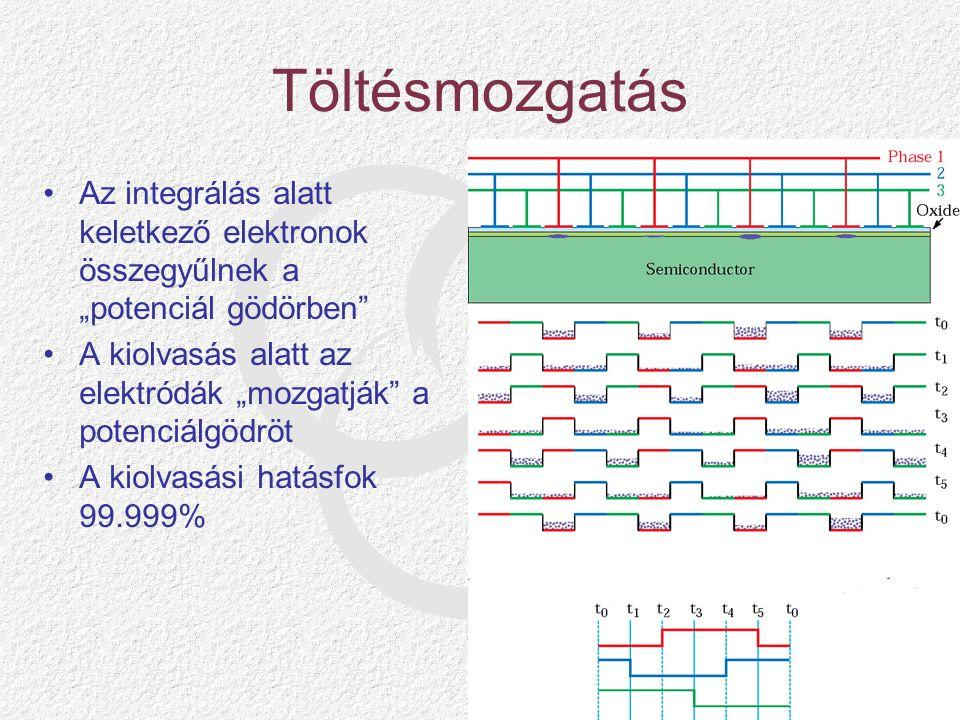 """Töltésmozgatás Az integrálás alatt keletkező elektronok összegyűlnek a """"potenciál gödörben A kiolvasás alatt az elektródák """"mozgatják a potenciálgödröt A kiolvasási hatásfok 99.999%"""