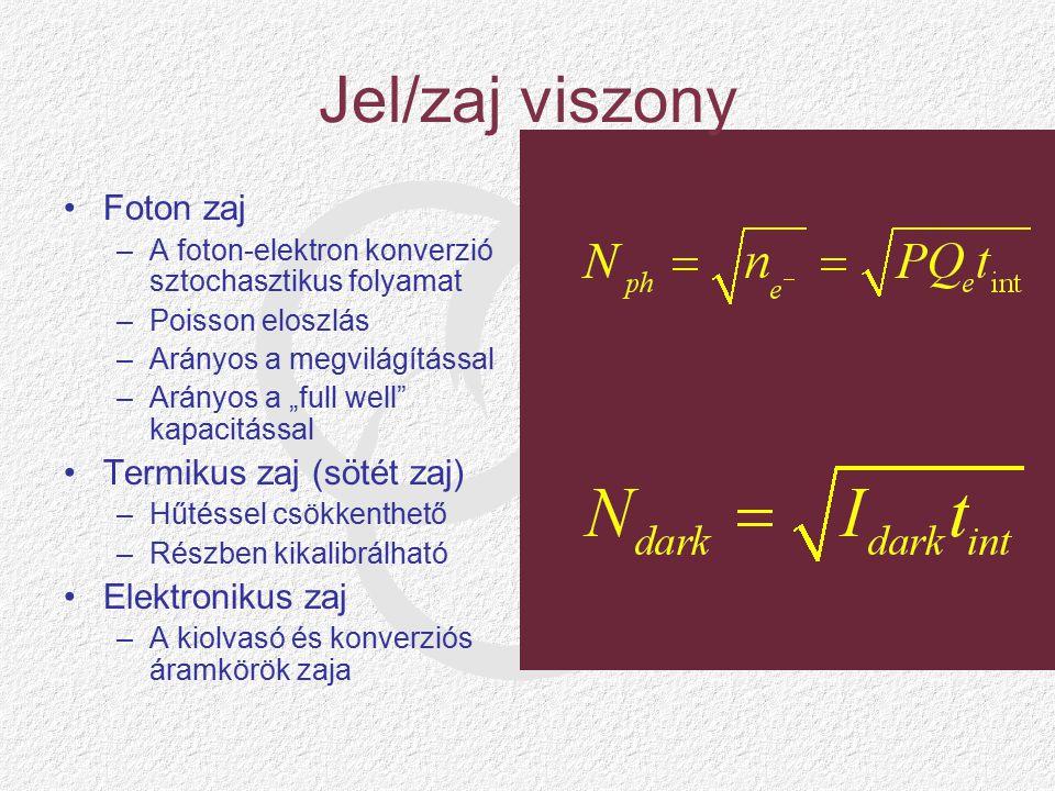 """Jel/zaj viszony Foton zaj –A foton-elektron konverzió sztochasztikus folyamat –Poisson eloszlás –Arányos a megvilágítással –Arányos a """"full well kapacitással Termikus zaj (sötét zaj) –Hűtéssel csökkenthető –Részben kikalibrálható Elektronikus zaj –A kiolvasó és konverziós áramkörök zaja"""