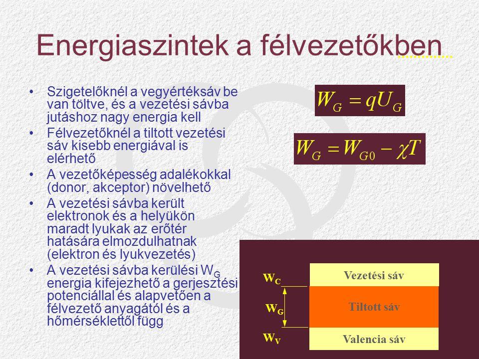 Energiaszintek a félvezetőkben Szigetelőknél a vegyértéksáv be van töltve, és a vezetési sávba jutáshoz nagy energia kell Félvezetőknél a tiltott vezetési sáv kisebb energiával is elérhető A vezetőképesség adalékokkal (donor, akceptor) növelhető A vezetési sávba került elektronok és a helyükön maradt lyukak az erőtér hatására elmozdulhatnak (elektron és lyukvezetés) A vezetési sávba kerülési W G energia kifejezhető a gerjesztési potenciállal és alapvetően a félvezető anyagától és a hőmérséklettől függ Valencia sáv Tiltott sáv Vezetési sáv WCWC WVWV WGWG