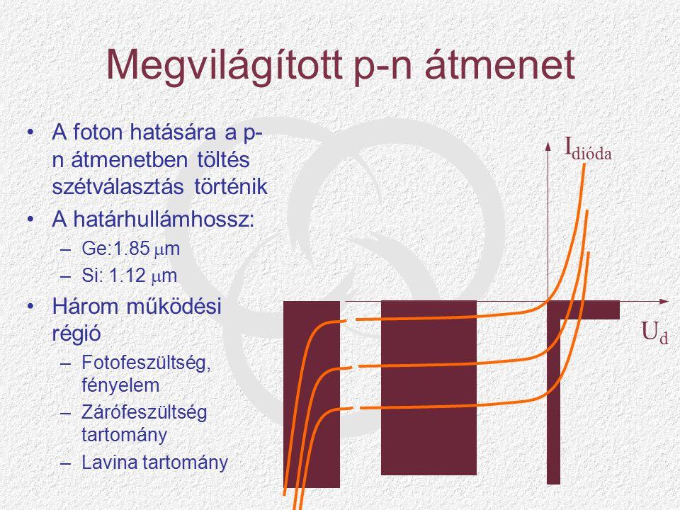 Megvilágított p-n átmenet A foton hatására a p- n átmenetben töltés szétválasztás történik A határhullámhossz: –Ge:1.85  m –Si: 1.12  m Három működési régió –Fotofeszültség, fényelem –Zárófeszültség tartomány –Lavina tartomány UdUd I dióda