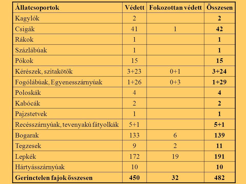ÁllatcsoportokVédettFokozottan védettÖsszesen Kagylók22 Csigák41142 Rákok11 Százlábúak11 Pókok15 Kérészek, szitakötők3+230+13+24 Fogólábúak, Egyenesszárnyúak1+260+31+29 Poloskák44 Kabócák22 Pajzstetvek11 Recésszárnyúak, tevenyakú fátyolkák5+1 Bogarak1336139 Tegzesek9211 Lepkék17219191 Hártyásszárnyúak10 Gerinctelen fajok összesen45032482