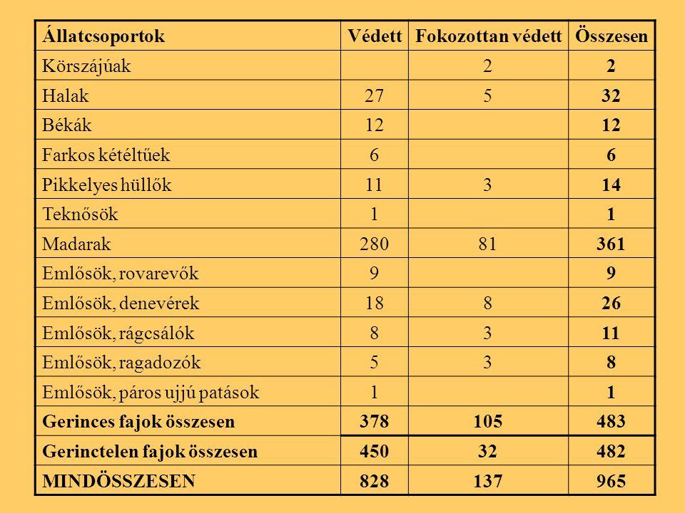 ÁllatcsoportokVédettFokozottan védettÖsszesen Körszájúak22 Halak27532 Békák12 Farkos kétéltűek66 Pikkelyes hüllők11314 Teknősök11 Madarak28081361 Emlősök, rovarevők99 Emlősök, denevérek18826 Emlősök, rágcsálók8311 Emlősök, ragadozók538 Emlősök, páros ujjú patások11 Gerinces fajok összesen378105483 Gerinctelen fajok összesen45032482 MINDÖSSZESEN828137965