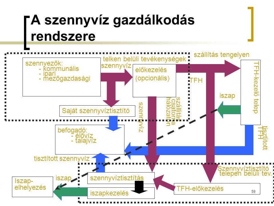 59 A szennyvíz gazdálkodás rendszere szennyezők: - kommunális - ipari - mezőgazdasági előkezelés (opcionális) szállítás csatornahálózaton szállítás tengelyen szennyvíz TFH TFH-kezelő telep TFH-előkezelés telken belüli tevékenységek szennyvíztisztítás befogadó: - élővíz - talajvíz tisztítottTFH tisztított szennyvíz iszap Iszap- elhelyezés szennyvíz Szennyvíztisztító telepen belüli tev.