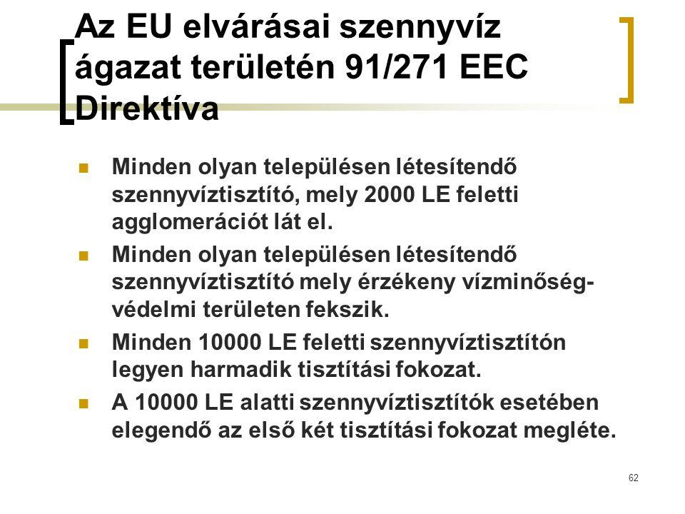 62 Az EU elvárásai szennyvíz ágazat területén 91/271 EEC Direktíva Minden olyan településen létesítendő szennyvíztisztító, mely 2000 LE feletti agglomerációt lát el.