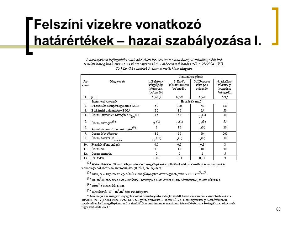 63 Felszíni vizekre vonatkozó határértékek – hazai szabályozása I.