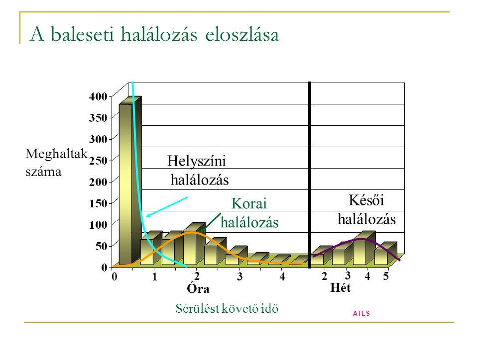 A baleseti halálozás eloszlása Meghaltak száma Sérülést követő idő 0 1 2 3 4 Óra Hét Helyszíni halálozás Korai halálozás Késői halálozás 2 3 4 5 ATLS