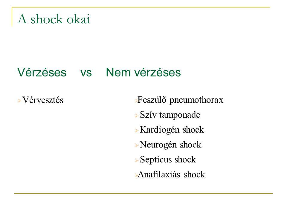 A shock okai Vérzéses vs Nem vérzéses  Vérvesztés  Feszülő pneumothorax  Szív tamponade  Kardiogén shock  Neurogén shock  Septicus shock  Anafi