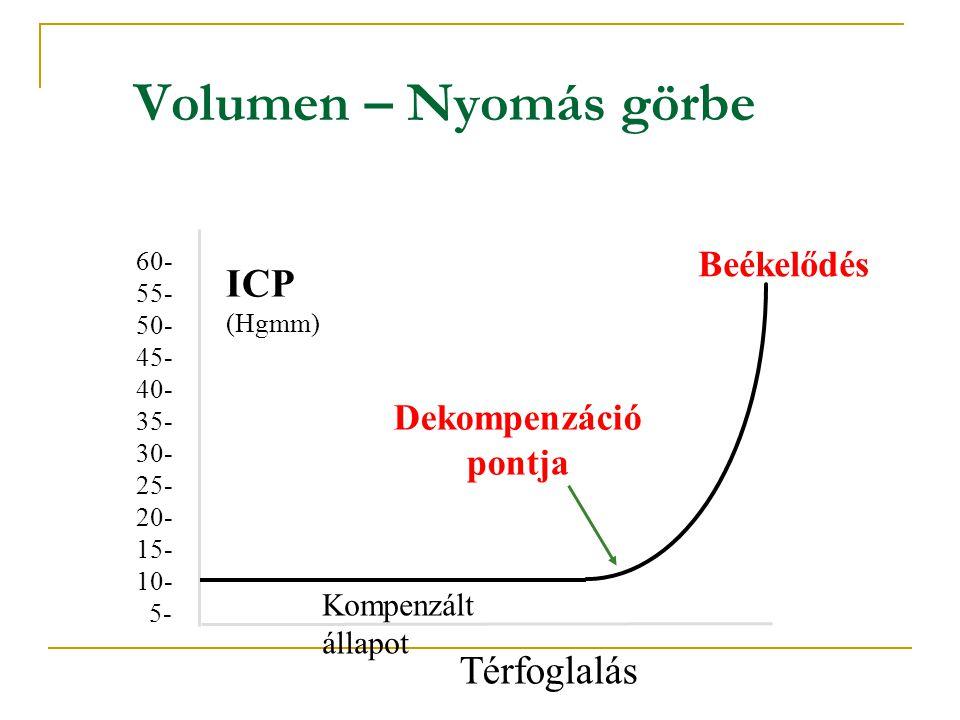 Volumen – Nyomás görbe Térfoglalás 60- 55- 50- 45- 40- 35- 30- 25- 20- 15- 10- 5- ICP (Hgmm) Kompenzált állapot Beékelődés Dekompenzáció pontja