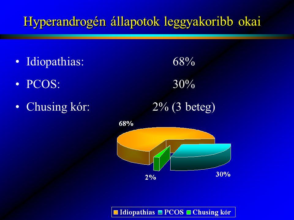 Hyperandrogén állapotok leggyakoribb okai Idiopathias:68% PCOS:30% Chusing kór:2% (3 beteg)