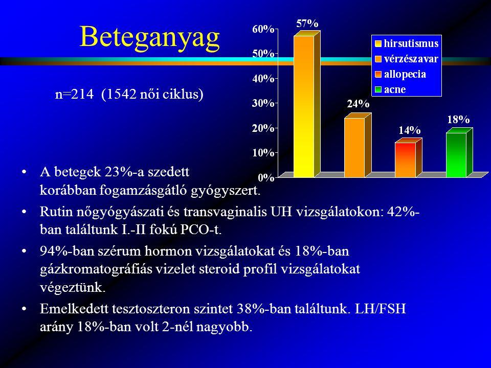 Beteganyag A betegek 23%-a szedett korábban fogamzásgátló gyógyszert. Rutin nőgyógyászati és transvaginalis UH vizsgálatokon: 42%- ban találtunk I.-II