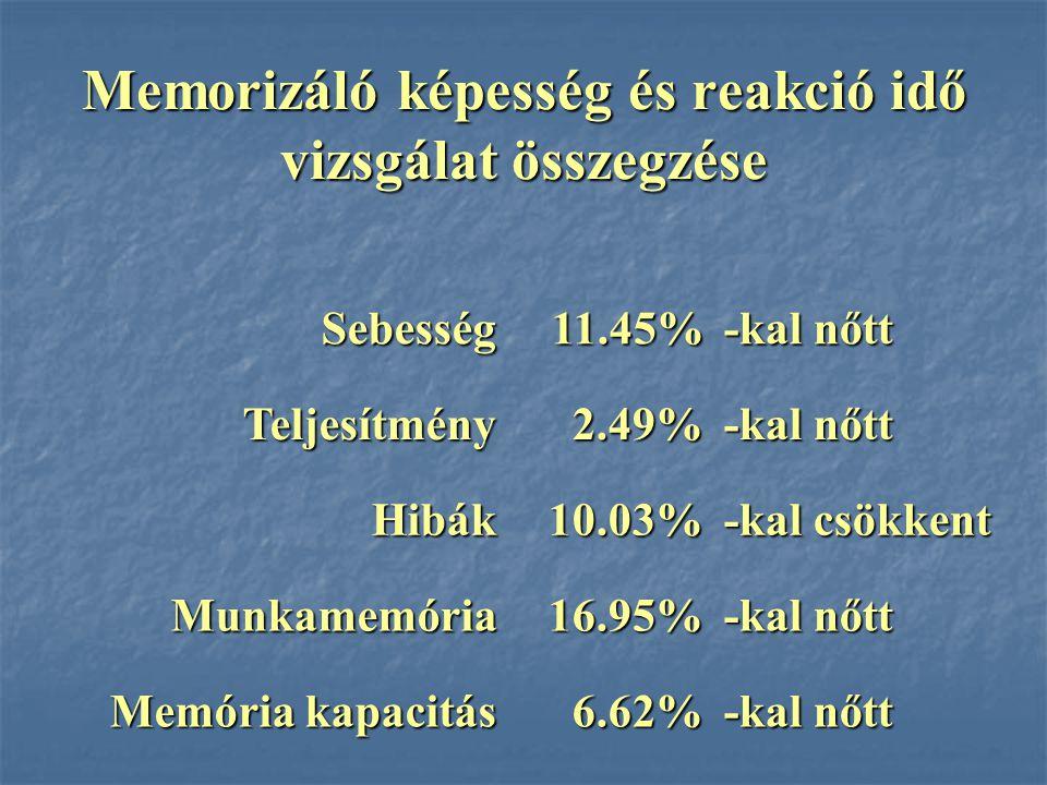 Memorizáló képesség és reakció idő vizsgálat összegzése Sebesség11.45% -kal nőtt Teljesítmény2.49% Hibák10.03% -kal csökkent Munkamemória16.95% -kal n