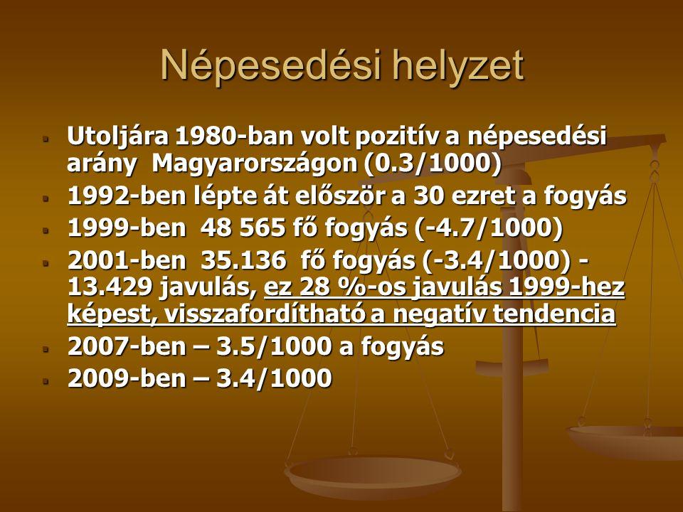 Népesedési helyzet  Utoljára 1980-ban volt pozitív a népesedési arány Magyarországon (0.3/1000)  1992-ben lépte át először a 30 ezret a fogyás  199