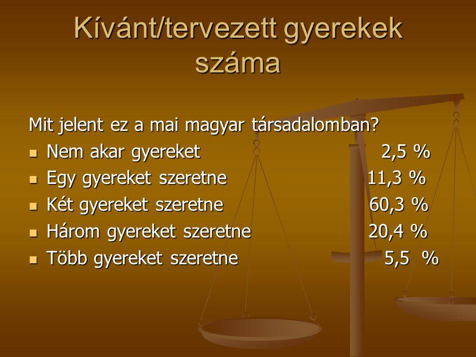 Kívánt/tervezett gyerekek száma Mit jelent ez a mai magyar társadalomban? Nem akar gyereket 2,5 % Nem akar gyereket 2,5 % Egy gyereket szeretne 11,3 %