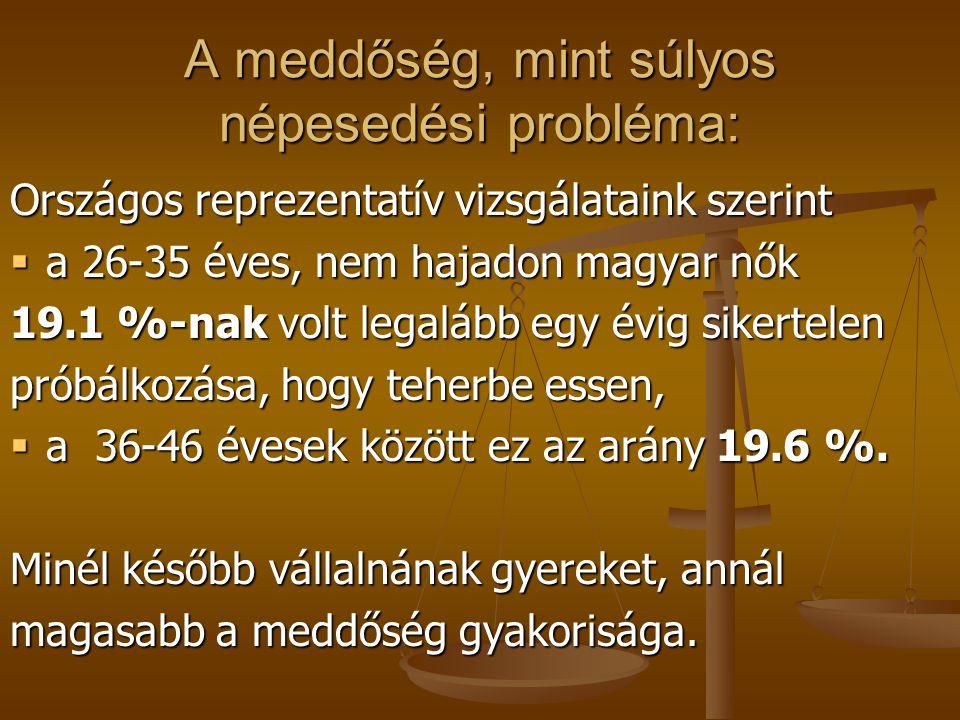 A meddőség, mint súlyos népesedési probléma: Országos reprezentatív vizsgálataink szerint  a 26-35 éves, nem hajadon magyar nők 19.1 %-nak volt legal