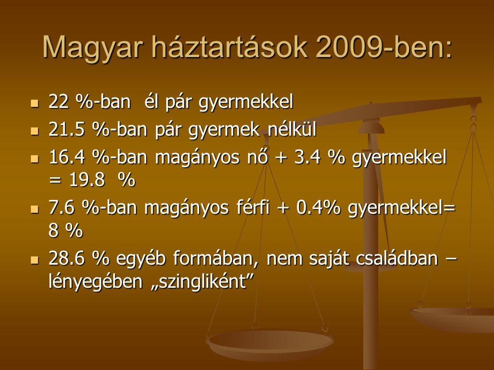 Magyar háztartások 2009-ben: 22 %-ban él pár gyermekkel 22 %-ban él pár gyermekkel 21.5 %-ban pár gyermek nélkül 21.5 %-ban pár gyermek nélkül 16.4 %-
