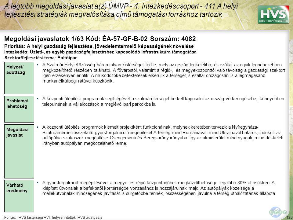 120 Forrás:HVS kistérségi HVI, helyi érintettek, HVS adatbázis Megoldási javaslatok 1/63 Kód: ÉA-57-GF-B-02 Sorszám: 4082 A legtöbb megoldási javaslat a(z) ÚMVP - 4.
