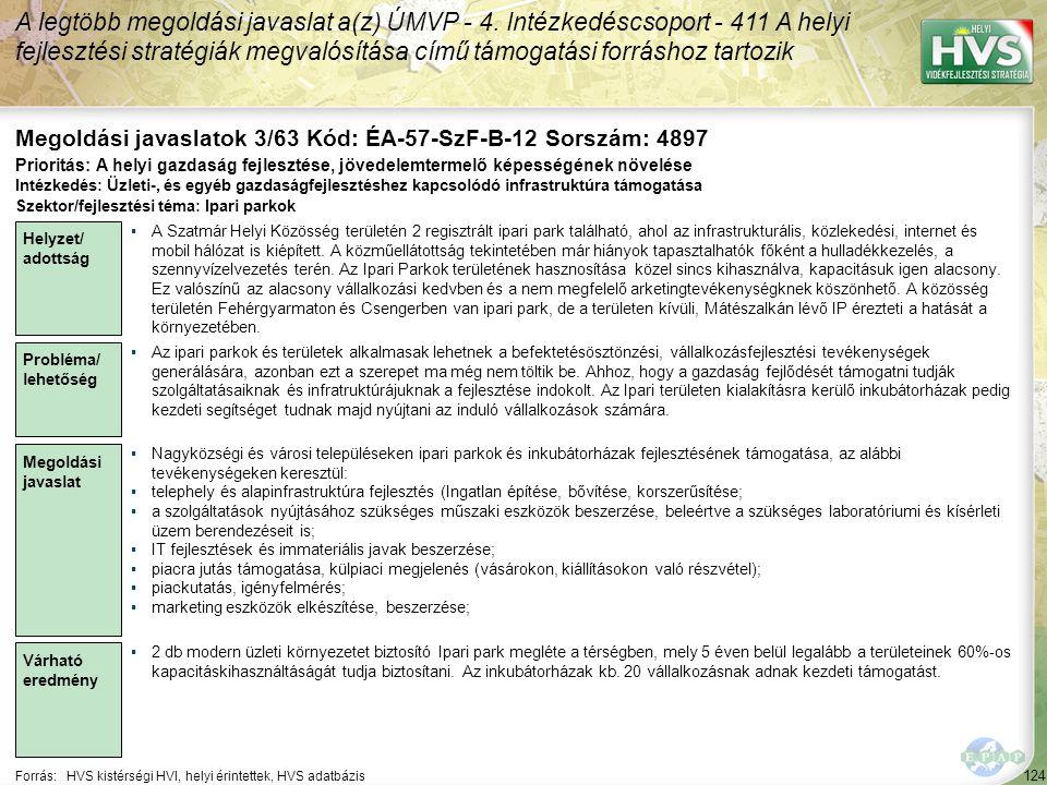 124 Forrás:HVS kistérségi HVI, helyi érintettek, HVS adatbázis Megoldási javaslatok 3/63 Kód: ÉA-57-SzF-B-12 Sorszám: 4897 A legtöbb megoldási javaslat a(z) ÚMVP - 4.