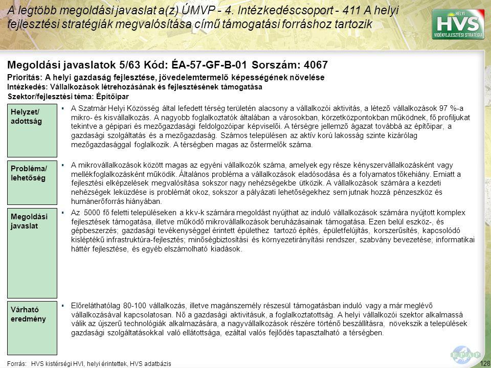 128 Forrás:HVS kistérségi HVI, helyi érintettek, HVS adatbázis Megoldási javaslatok 5/63 Kód: ÉA-57-GF-B-01 Sorszám: 4067 A legtöbb megoldási javaslat a(z) ÚMVP - 4.