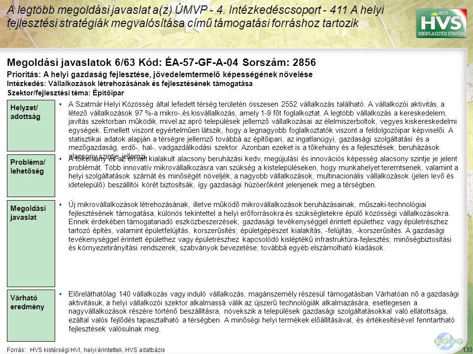 130 Forrás:HVS kistérségi HVI, helyi érintettek, HVS adatbázis Megoldási javaslatok 6/63 Kód: ÉA-57-GF-A-04 Sorszám: 2856 A legtöbb megoldási javaslat a(z) ÚMVP - 4.