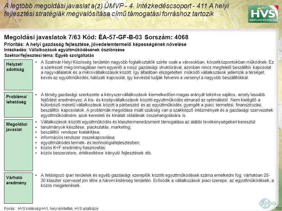 132 Forrás:HVS kistérségi HVI, helyi érintettek, HVS adatbázis Megoldási javaslatok 7/63 Kód: ÉA-57-GF-B-03 Sorszám: 4068 A legtöbb megoldási javaslat a(z) ÚMVP - 4.