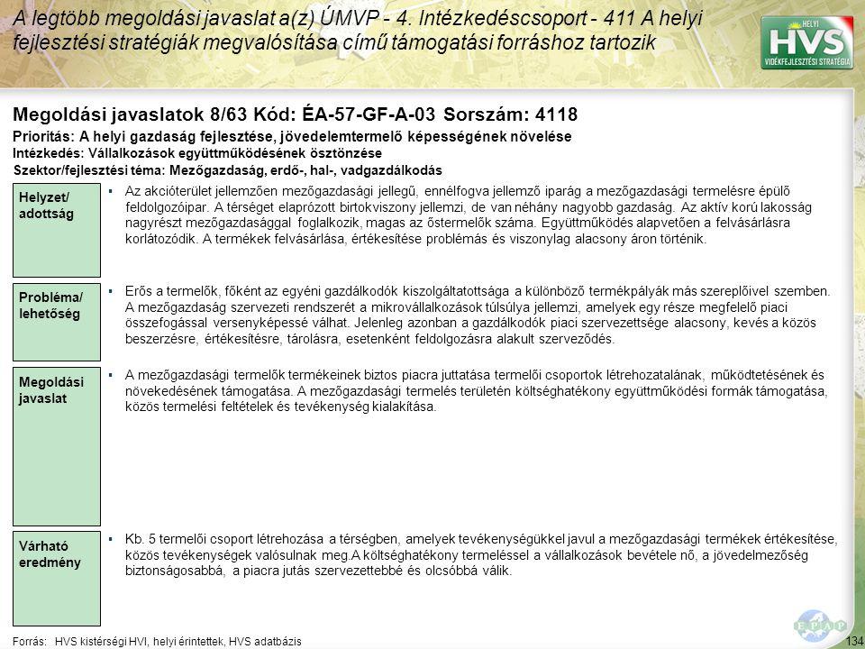 134 Forrás:HVS kistérségi HVI, helyi érintettek, HVS adatbázis Megoldási javaslatok 8/63 Kód: ÉA-57-GF-A-03 Sorszám: 4118 A legtöbb megoldási javaslat a(z) ÚMVP - 4.