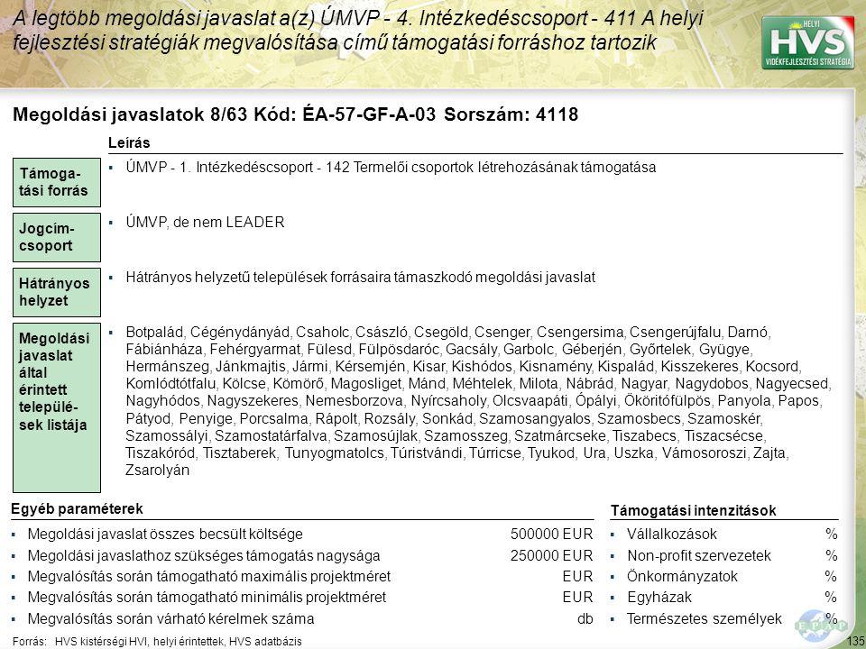 135 Forrás:HVS kistérségi HVI, helyi érintettek, HVS adatbázis A legtöbb megoldási javaslat a(z) ÚMVP - 4.