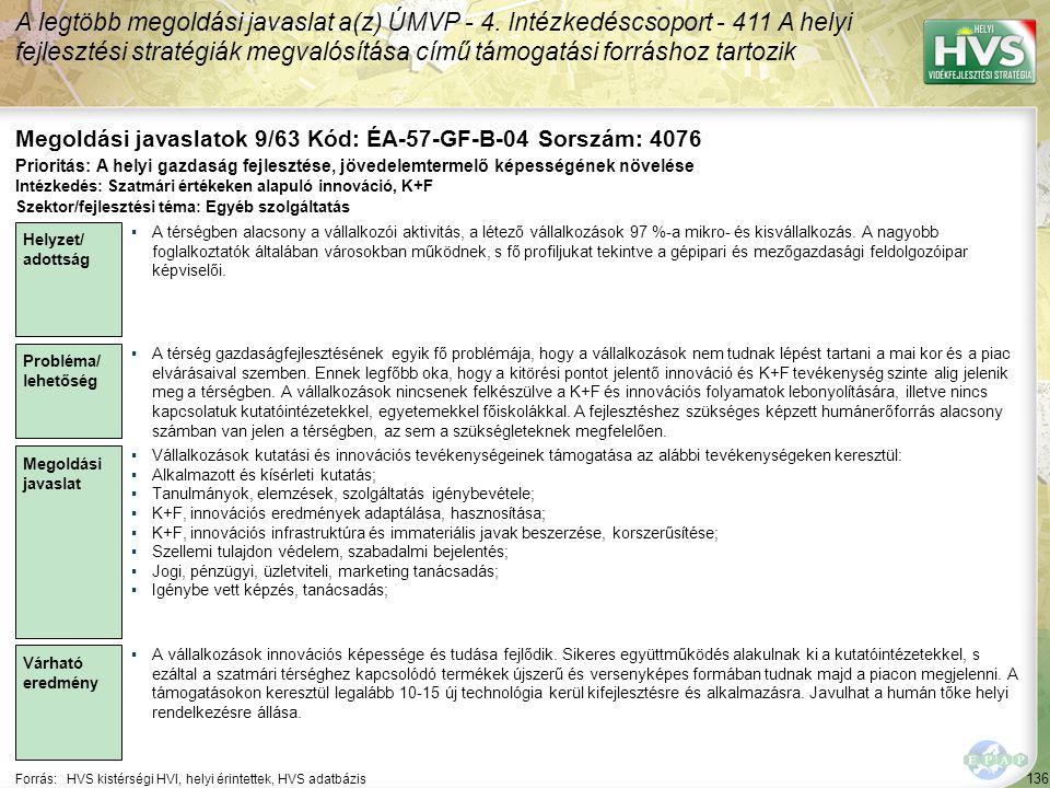 136 Forrás:HVS kistérségi HVI, helyi érintettek, HVS adatbázis Megoldási javaslatok 9/63 Kód: ÉA-57-GF-B-04 Sorszám: 4076 A legtöbb megoldási javaslat a(z) ÚMVP - 4.