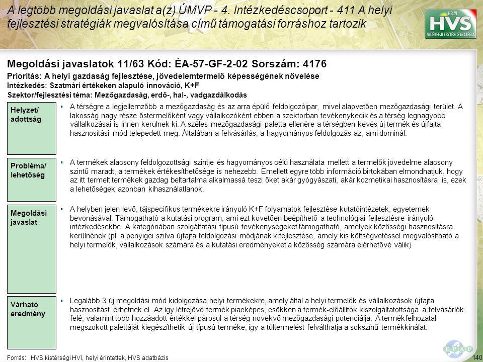 140 Forrás:HVS kistérségi HVI, helyi érintettek, HVS adatbázis Megoldási javaslatok 11/63 Kód: ÉA-57-GF-2-02 Sorszám: 4176 A legtöbb megoldási javaslat a(z) ÚMVP - 4.