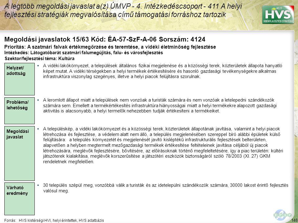 148 Forrás:HVS kistérségi HVI, helyi érintettek, HVS adatbázis Megoldási javaslatok 15/63 Kód: ÉA-57-SzF-A-06 Sorszám: 4124 A legtöbb megoldási javaslat a(z) ÚMVP - 4.