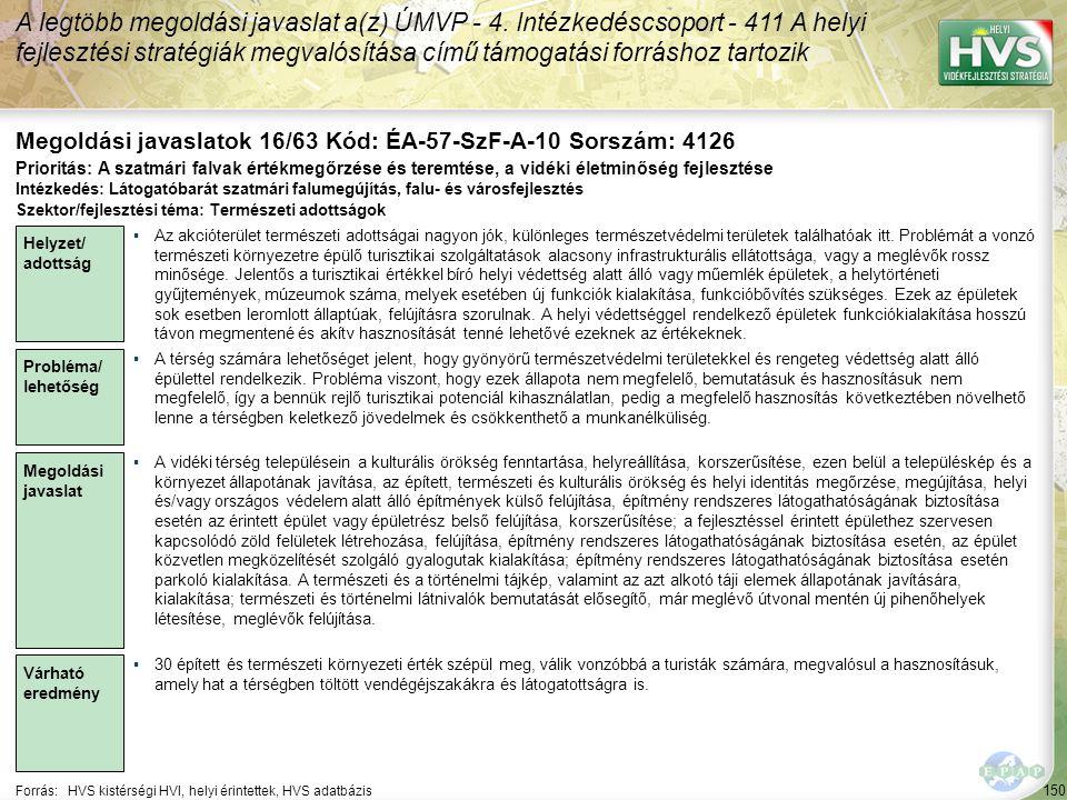 150 Forrás:HVS kistérségi HVI, helyi érintettek, HVS adatbázis Megoldási javaslatok 16/63 Kód: ÉA-57-SzF-A-10 Sorszám: 4126 A legtöbb megoldási javaslat a(z) ÚMVP - 4.